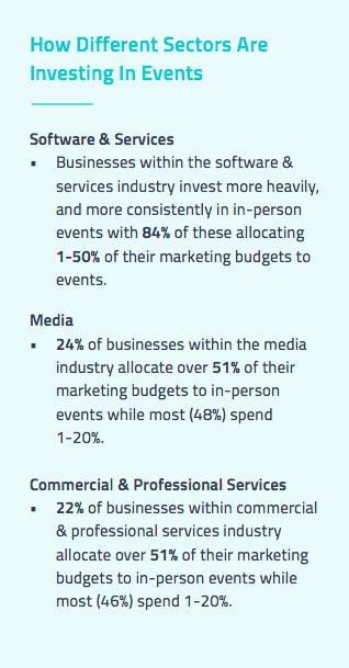How Different Sectors Are Investing In Events